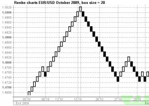 Ренко график EURUSD