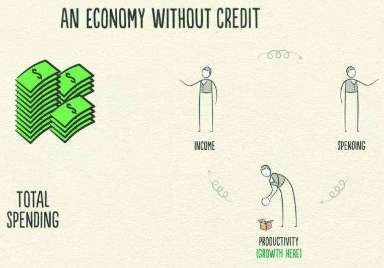 Экономика без кредитов