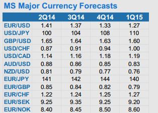 morgan-stanley-bank-dollar-prognoz-update