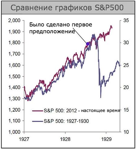 sravnenie-grafikov-s&p500-1927-1929-1930-2012-2014-god