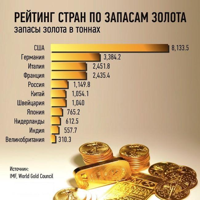 График рейтинг таблица стран по запасам золота США Россия Китай