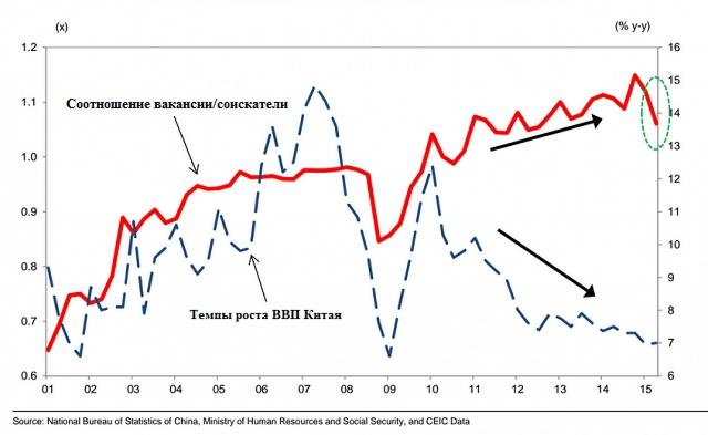 График соотношения количества вакансий и соискателей - показатель состояния экономики Китая